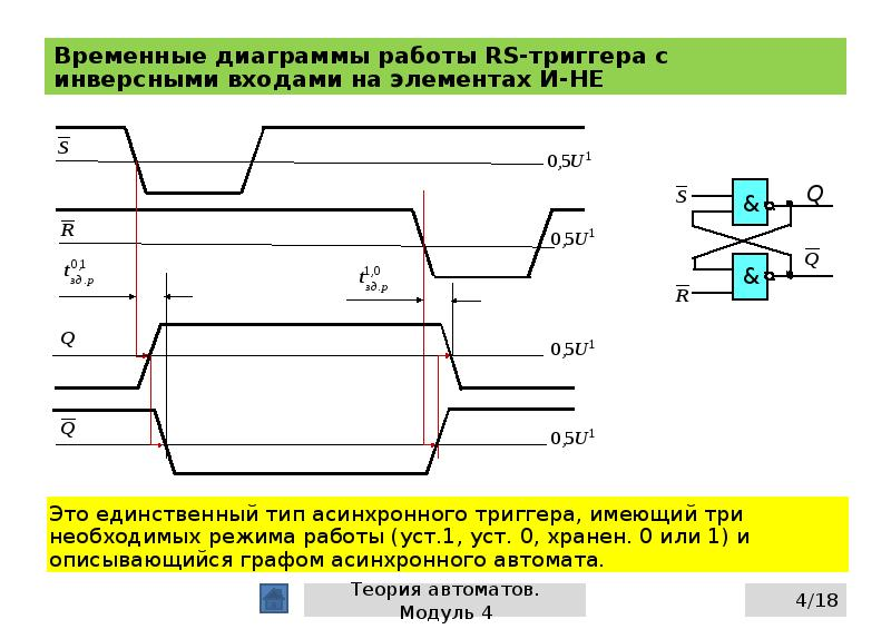 Временные диаграммы работы RS-триггера с инверсными входами на элементах И-НЕ
