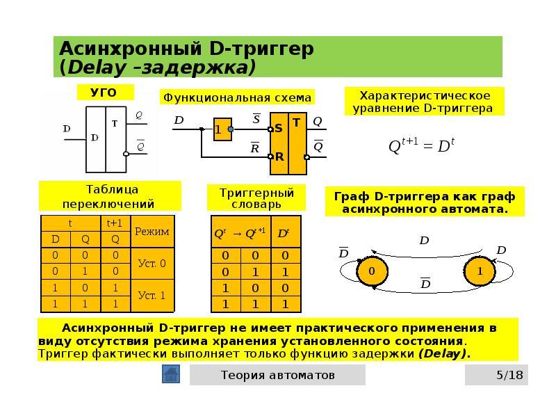 Асинхронный D-триггер (Delay –задержка)