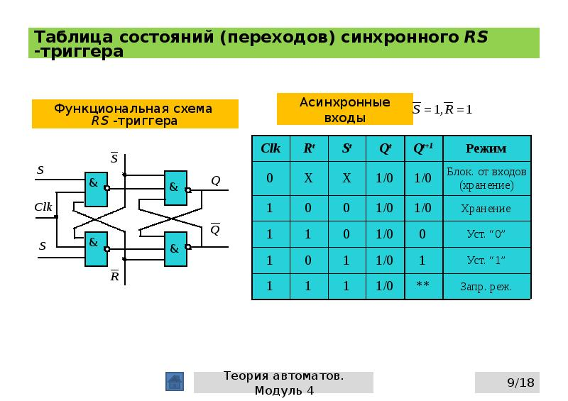 Таблица состояний (переходов) синхронного RS -триггера
