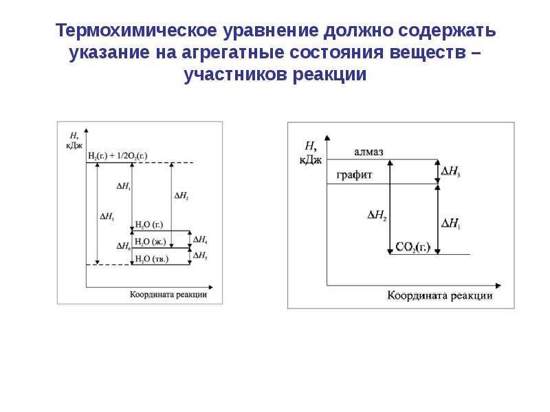 Термохимическое уравнение должно содержать указание на агрегатные состояния веществ – участников реа