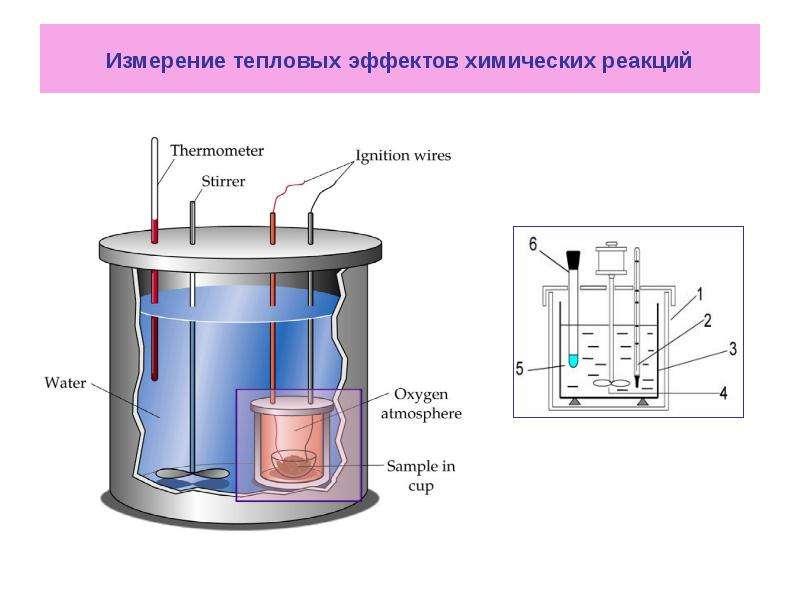 Измерение тепловых эффектов химических реакций