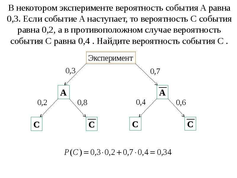 В некотором эксперименте вероятность события A равна 0,3. Если событие A наступает, то вероятность C