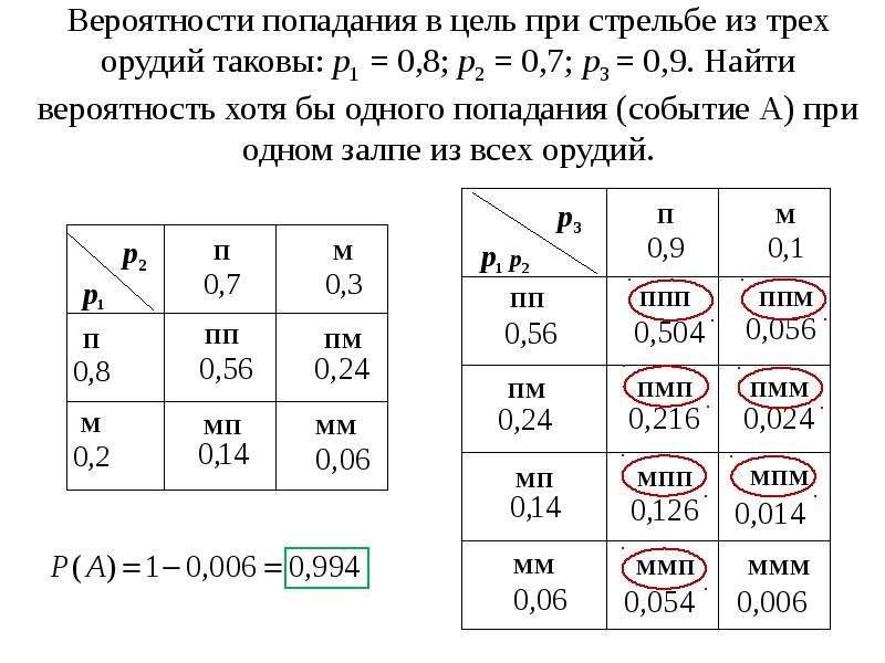 Вероятности попадания в цель при стрельбе из трех орудий таковы: p1 = 0,8; p2 = 0,7; p3 = 0,9. Найти