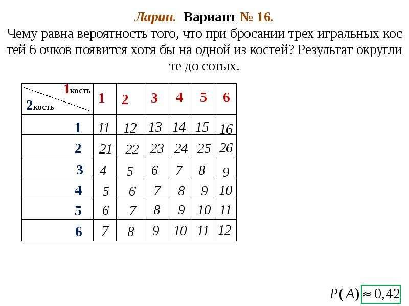 Ларин. Вариант № 16. Чему равна вероятность того, что при бросании трех игральных костей 6 очков поя