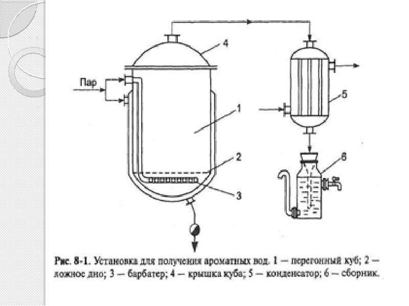 Ароматные воды. Технология получения ароматных вод, слайд 7