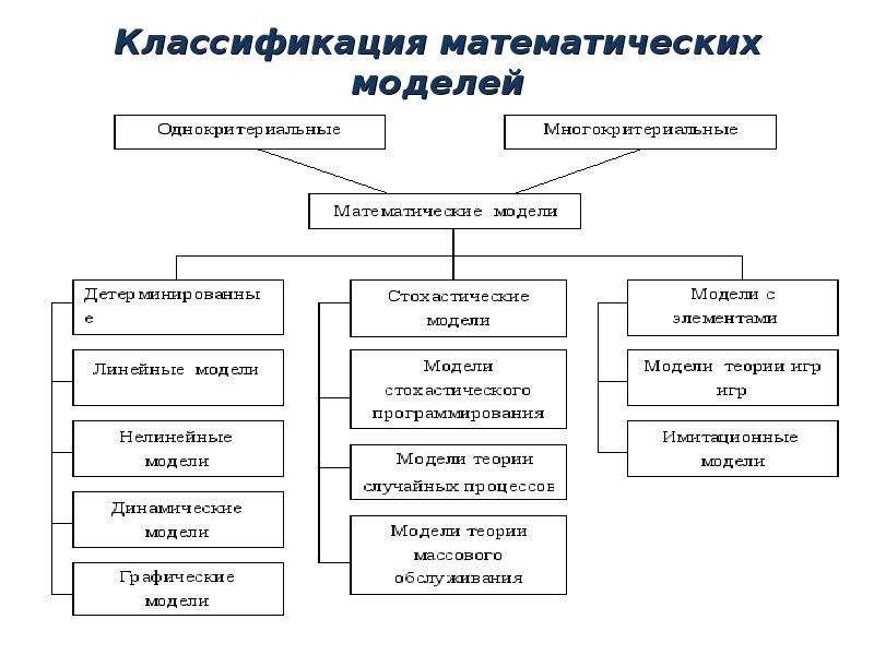 Классификация математических моделей