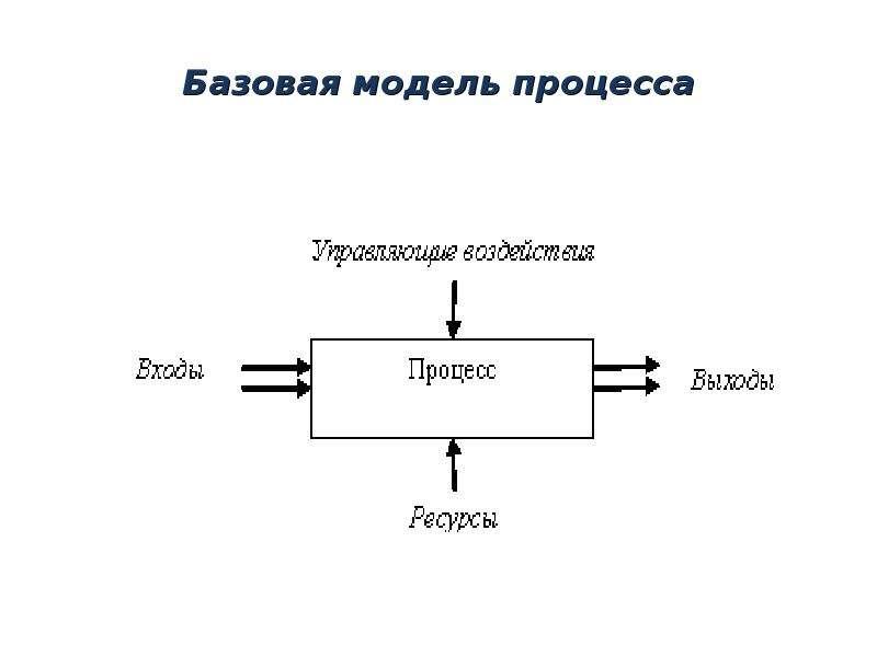 Базовая модель процесса