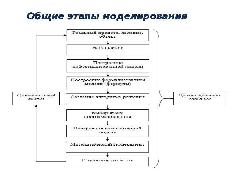 Общие этапы моделирования