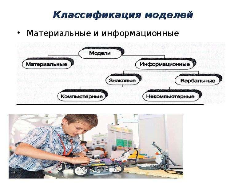 Классификация моделей Материальные и информационные