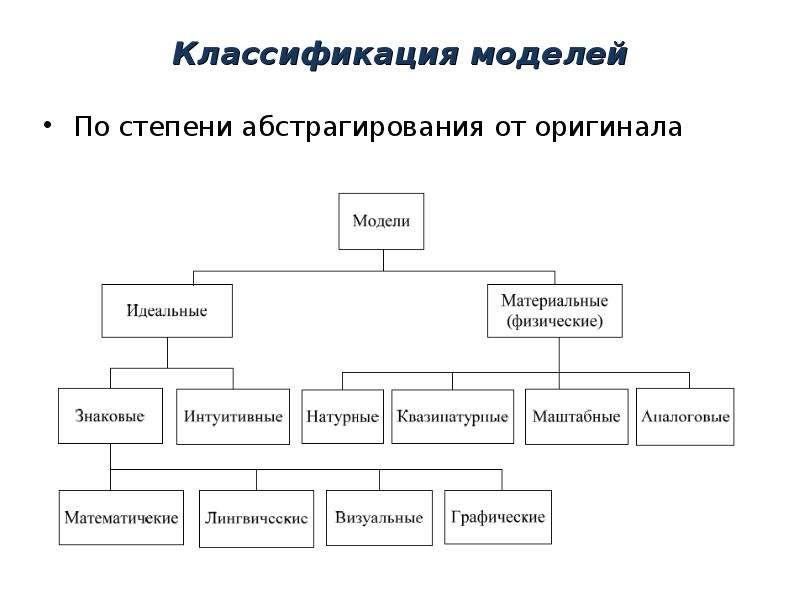 Классификация моделей По степени абстрагирования от оригинала