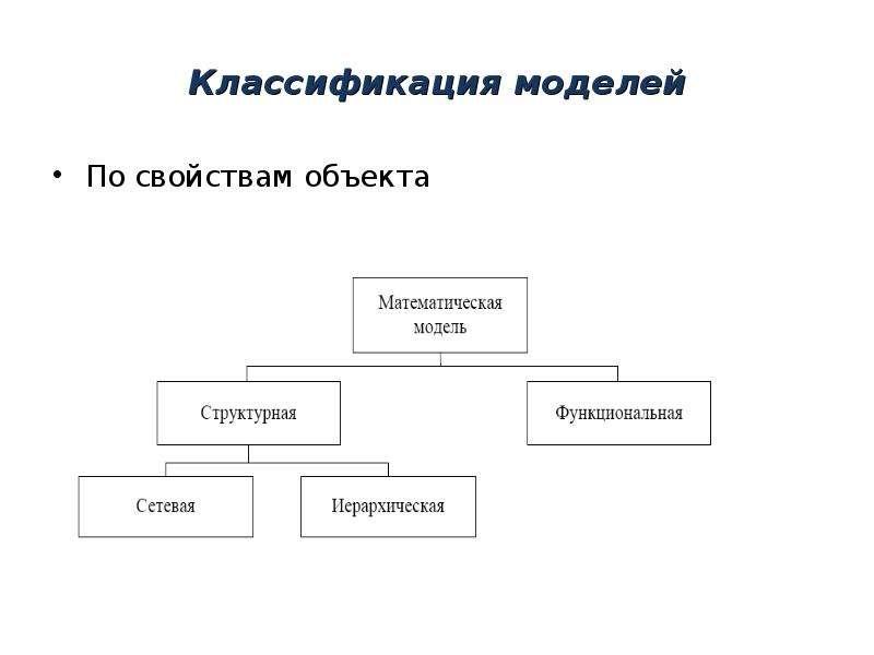 Классификация моделей По свойствам объекта