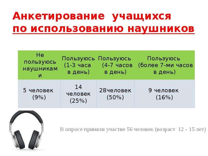 Анкетирование учащихся по использованию наушников В опросе приняли участие 56 человек (возраст 12 -