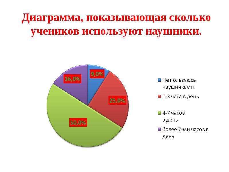Диаграмма, показывающая сколько учеников используют наушники. Диаграмма, показывающая сколько ученик