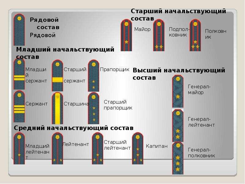 обзор, основные звания в фсин россии по возрастанию с погонами одно самых необычных