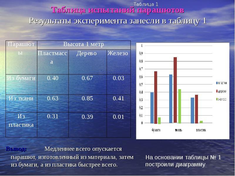 Таблица испытаний парашютов Результаты эксперимента занесли в таблицу 1