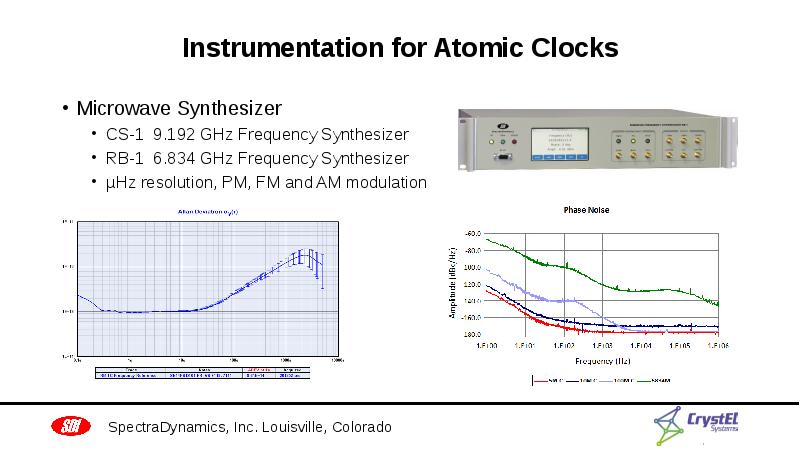 Instrumentation for Atomic Clocks Microwave Synthesizer CS-1 9. 192 GHz Frequency Synthesizer RB-1 6