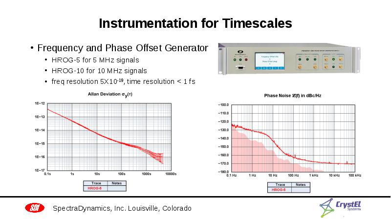 Instrumentation for Timescales Frequency and Phase Offset Generator HROG-5 for 5 MHz signals HROG-10