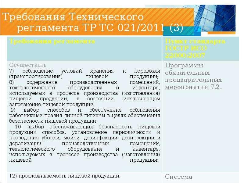 Требования Технического регламента ТР ТС 021/2011 (3)