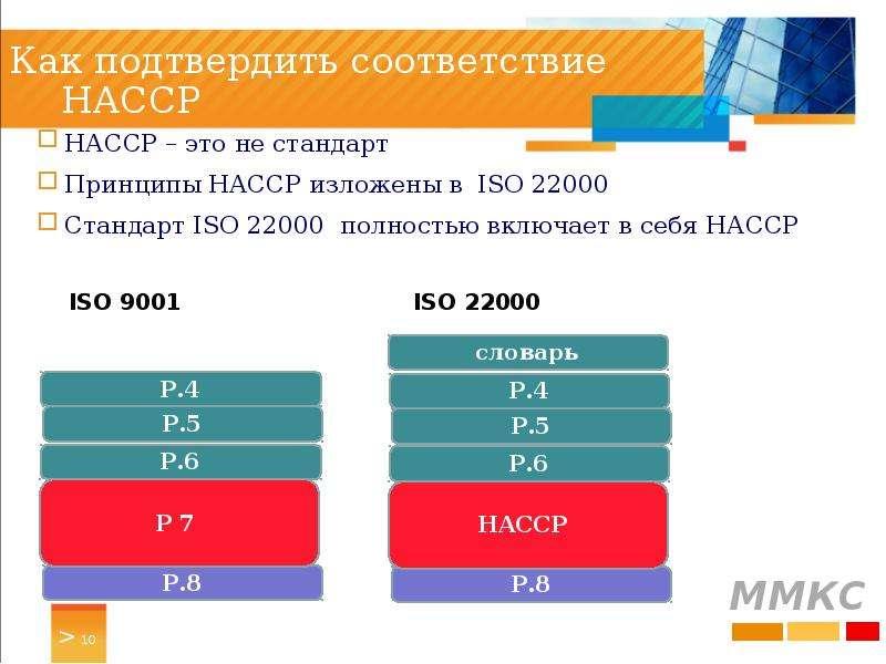 Как подтвердить соответствие HACCP НАССP – это не стандарт Принципы HACCP изложены в ISO 22000 Станд