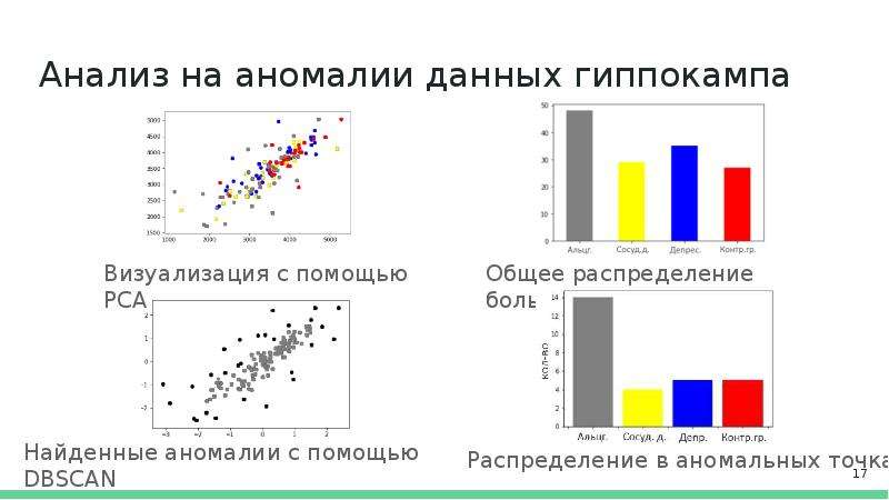 Анализ на аномалии данных гиппокампа Визуализация с помощью PCA