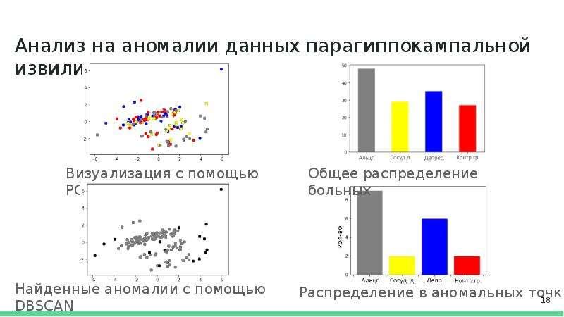 Анализ на аномалии данных парагиппокампальной извилины Визуализация с помощью PCA