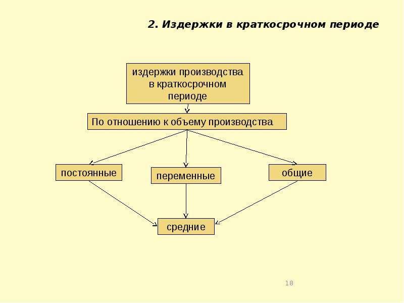 2. Издержки в краткосрочном периоде