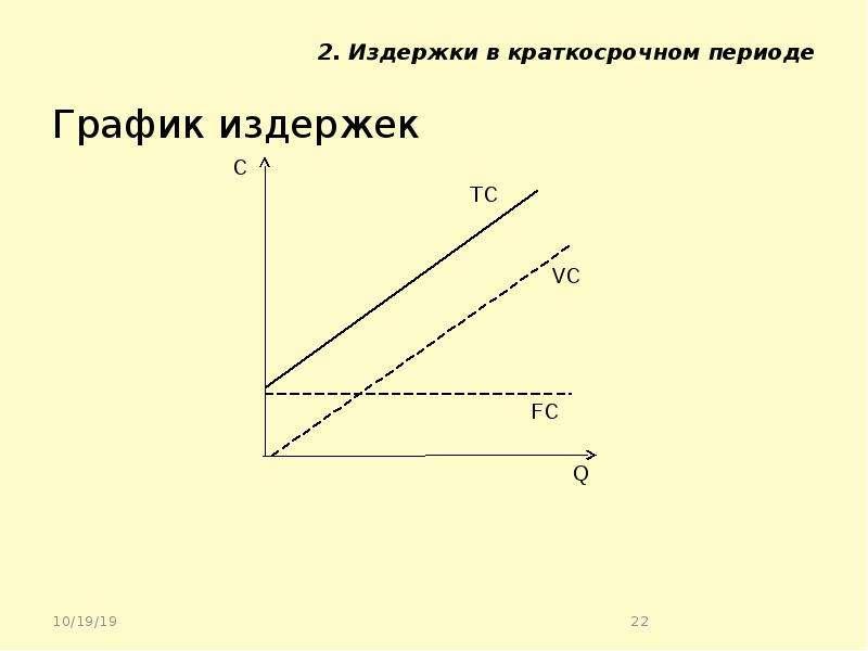 2. Издержки в краткосрочном периоде График издержек