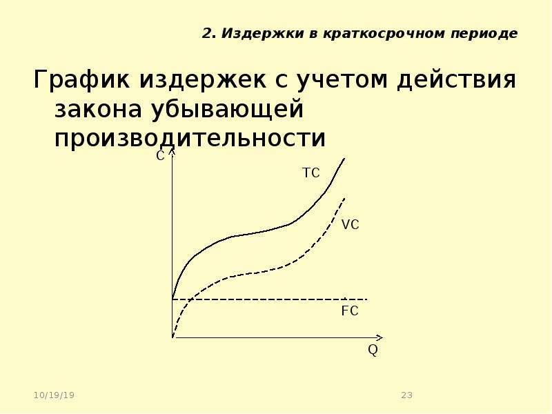 2. Издержки в краткосрочном периоде График издержек с учетом действия закона убывающей производитель