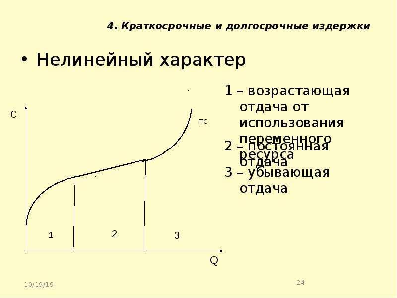 4. Краткосрочные и долгосрочные издержки Нелинейный характер