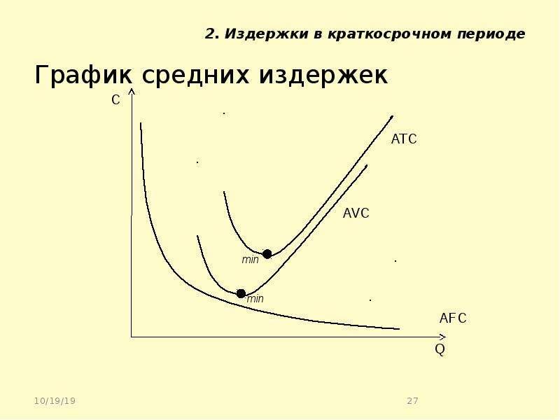 2. Издержки в краткосрочном периоде График средних издержек