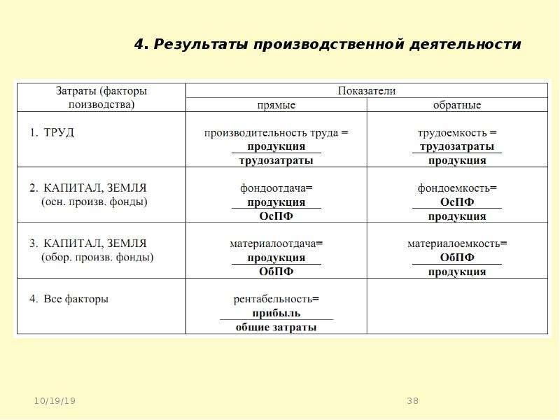 4. Результаты производственной деятельности