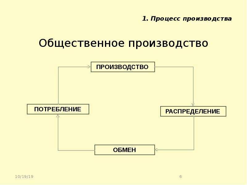 1. Процесс производства Общественное производство
