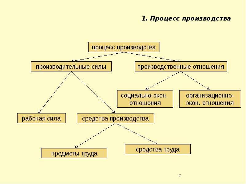 Производство и издержки (Теория производства), слайд 7