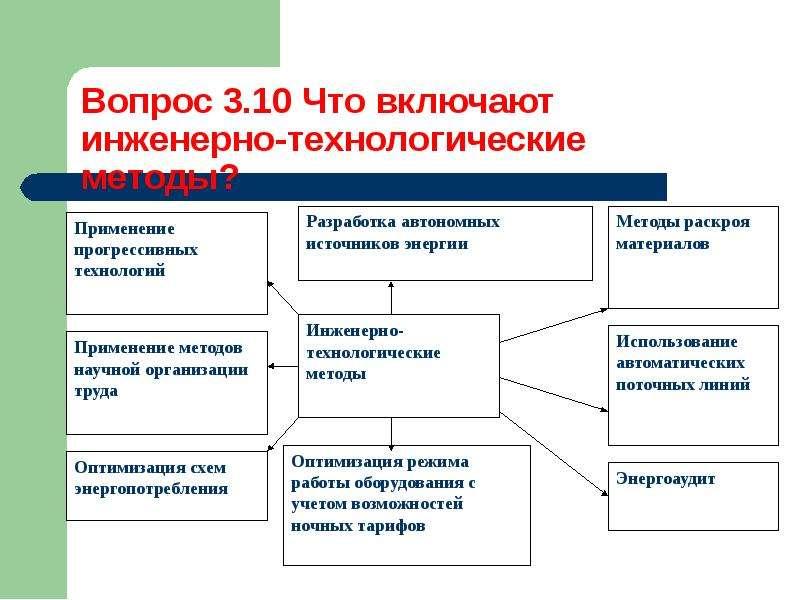 Методы управления процессом ресурсосбережения, слайд 14