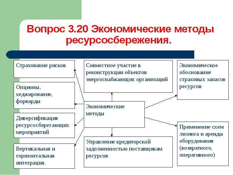 Методы управления процессом ресурсосбережения, слайд 24