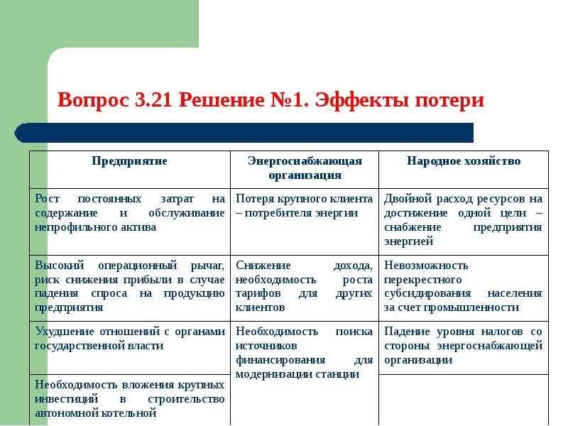 Методы управления процессом ресурсосбережения, слайд 28