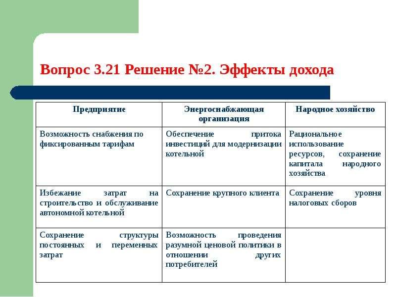 Методы управления процессом ресурсосбережения, слайд 29