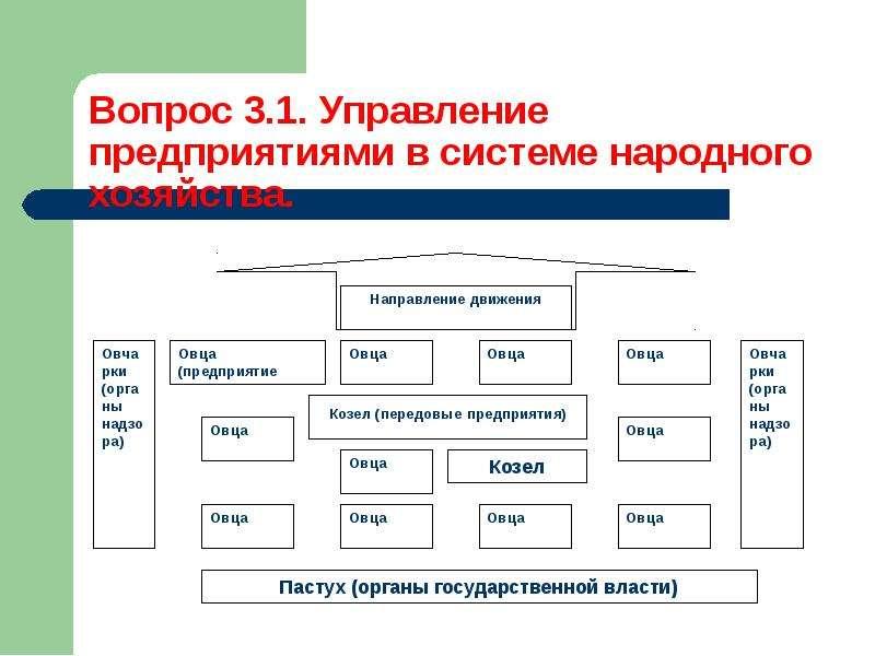 Методы управления процессом ресурсосбережения, слайд 4