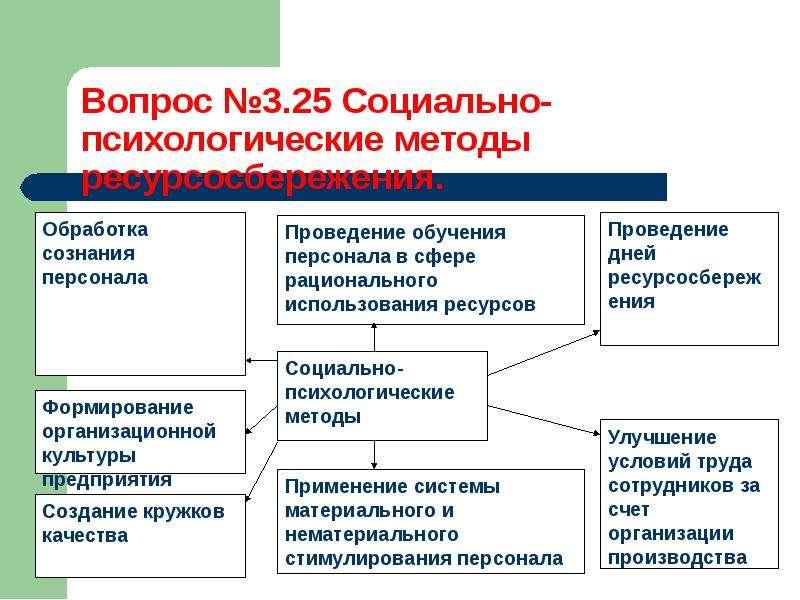 Методы управления процессом ресурсосбережения, слайд 37