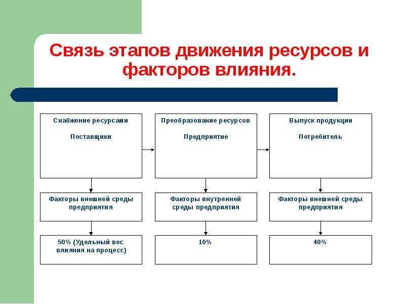 Методы управления процессом ресурсосбережения, слайд 5