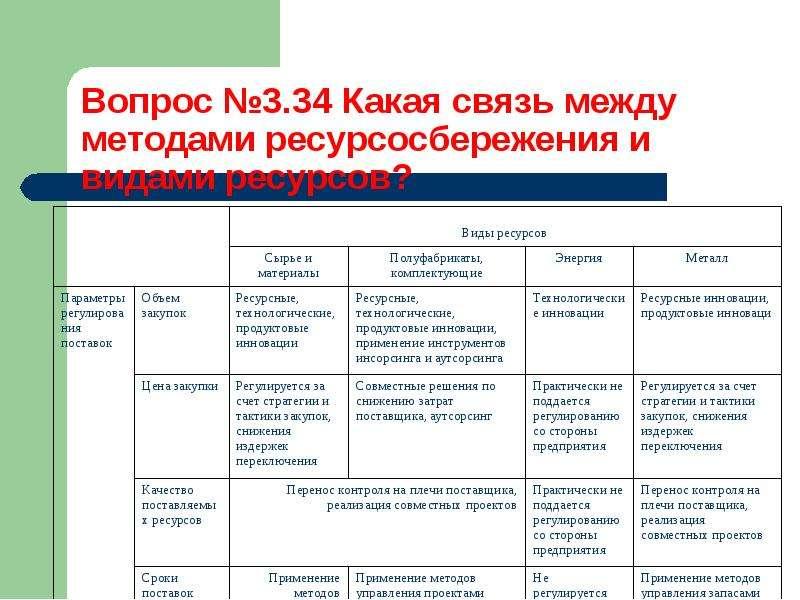 Методы управления процессом ресурсосбережения, слайд 48