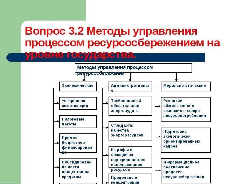 Методы управления процессом ресурсосбережения, слайд 6