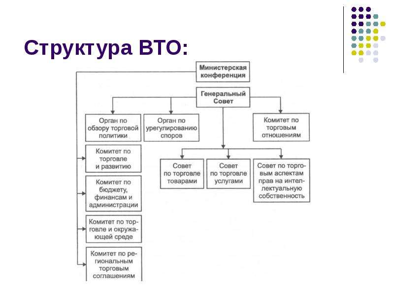 Структура ВТО: