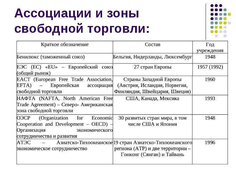 Ассоциации и зоны свободной торговли: