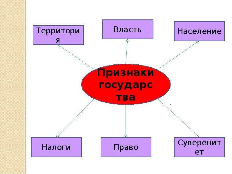 Понятие, признаки, сущность государства, слайд 3