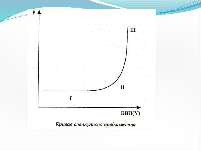 Макроэкономика. Совокупный спрос и совокупное предложение, слайд 14