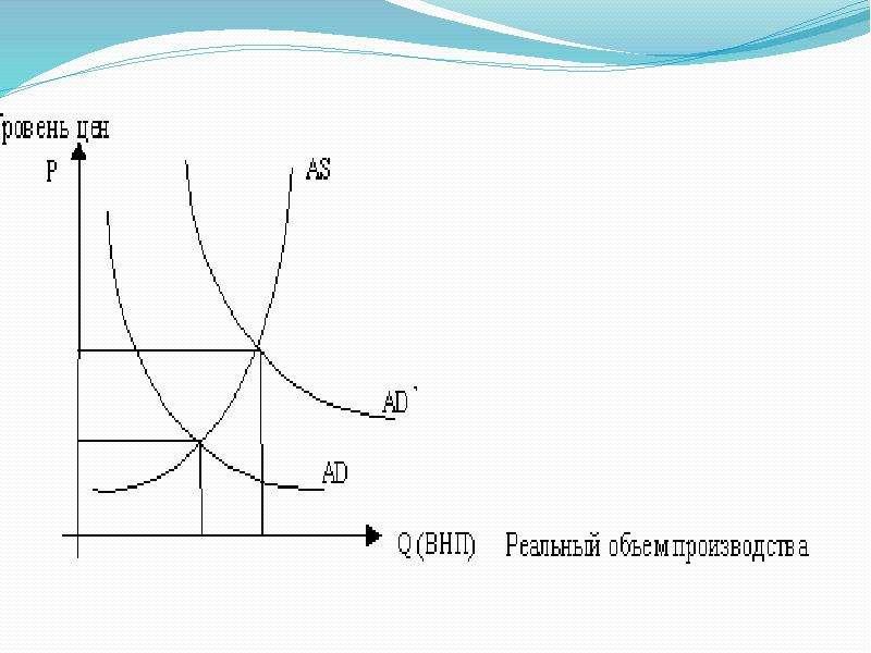 Макроэкономика. Совокупный спрос и совокупное предложение, слайд 24