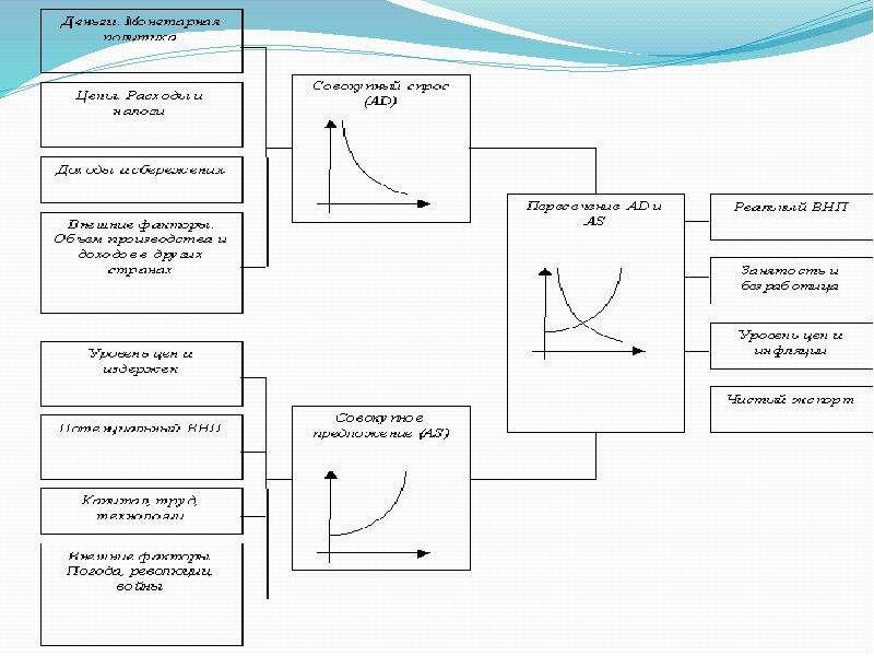 Макроэкономика. Совокупный спрос и совокупное предложение, слайд 30
