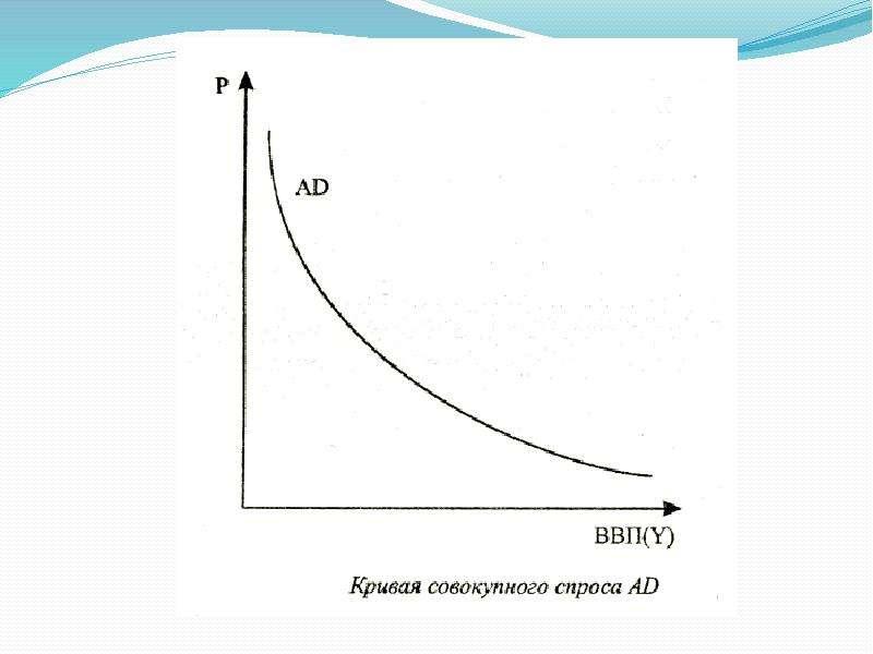 Макроэкономика. Совокупный спрос и совокупное предложение, слайд 5