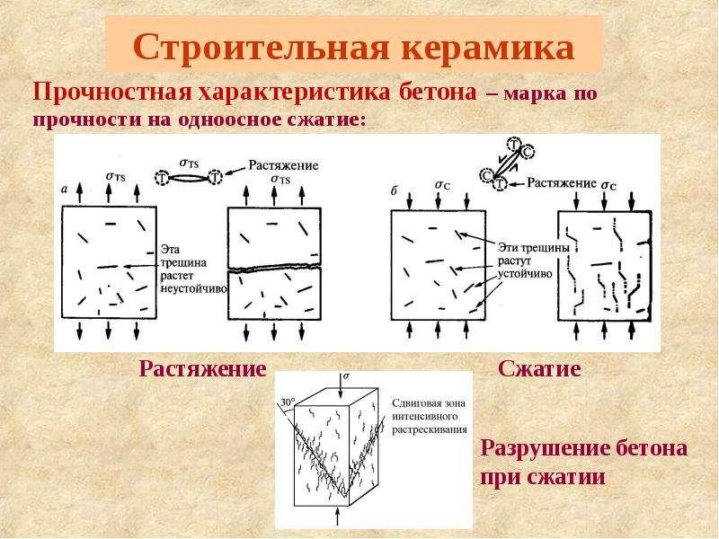 Строительная керамика Прочностная характеристика бетона – марка по прочности на одноосное сжатие: